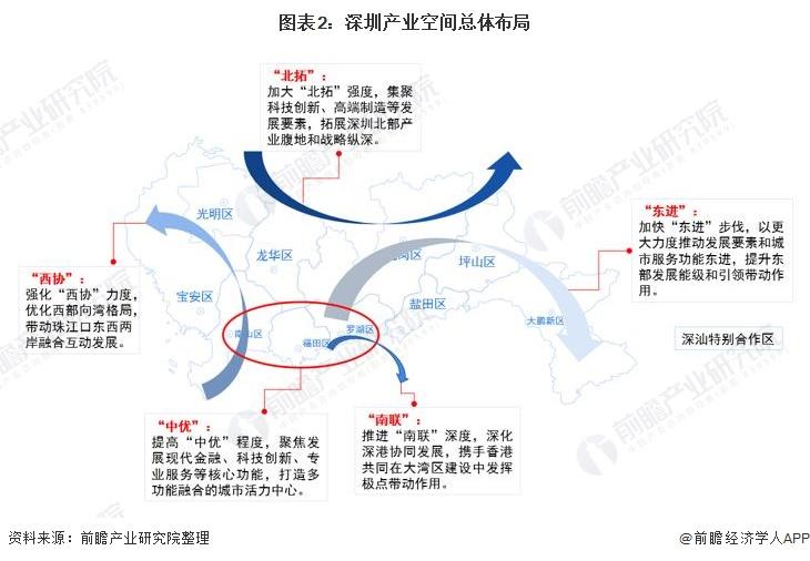 图表2:深圳产业空间总体布局