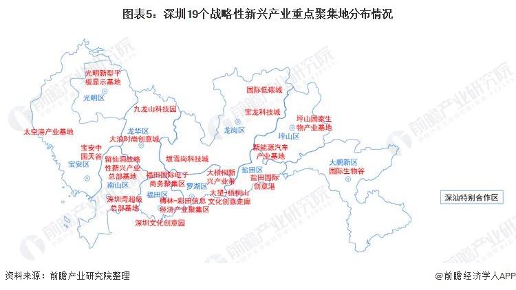 图表5:深圳19个战略性新兴产业重点聚集地分布情况