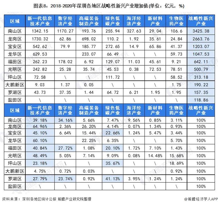 图表8:2018-2020年深圳各地区战略性新兴产业增加值(单位:亿元,%)
