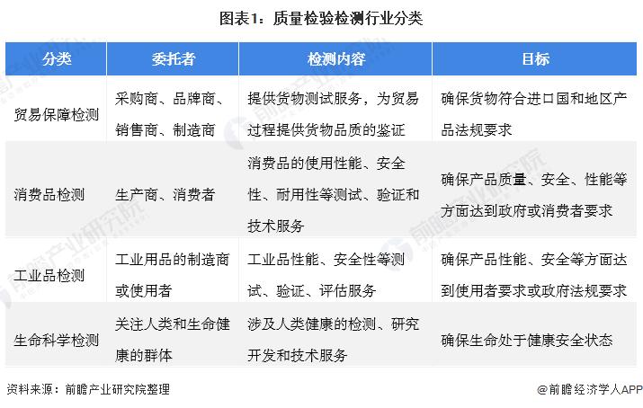 圖表1:質量檢驗檢測行業分類