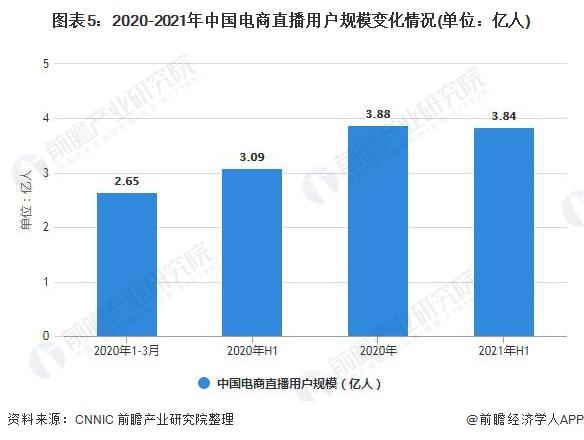 图表5:2020-2021年中国电商直播用户规模变化情况(单位:亿人)