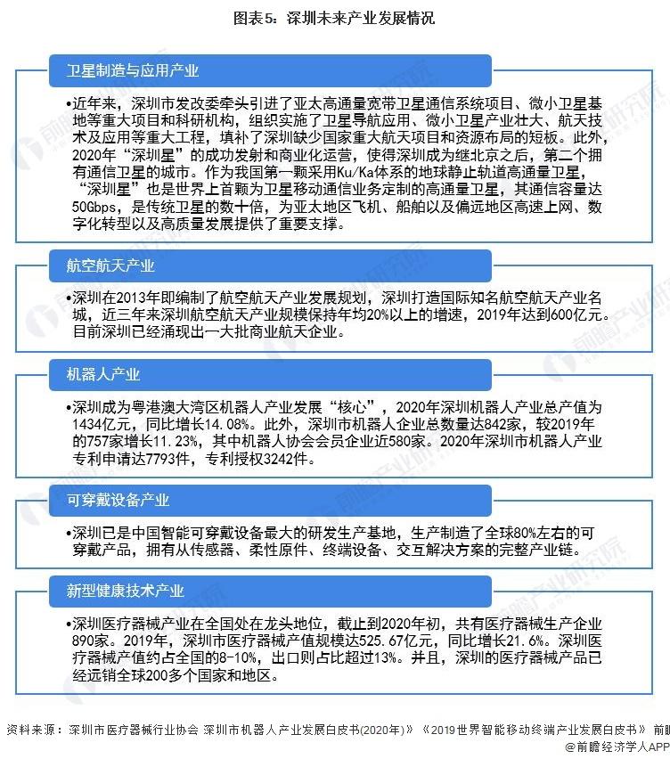 图表5:深圳未来产业发展情况