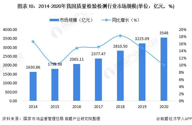 圖表10:2014-2020年我國質量檢驗檢測行業市場規模(單位:億元,%)
