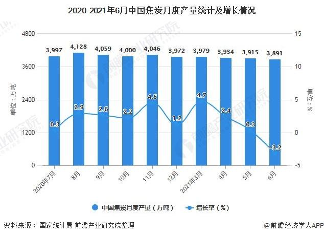 2020-2021年6月中国焦炭月度产量统计及增长情况
