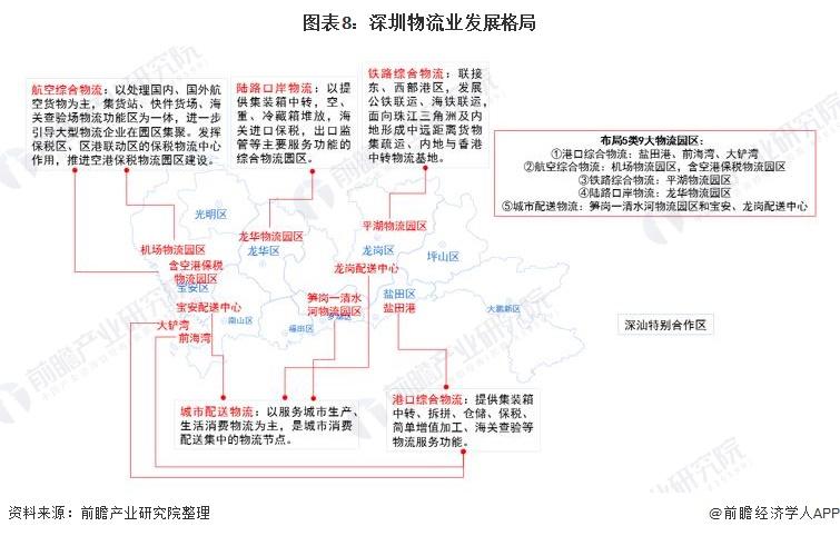 图表8:深圳物流业发展格局