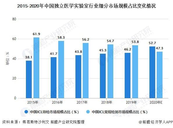 2015-2020年中国独立医学实验室行业细分市场规模占比变化情况