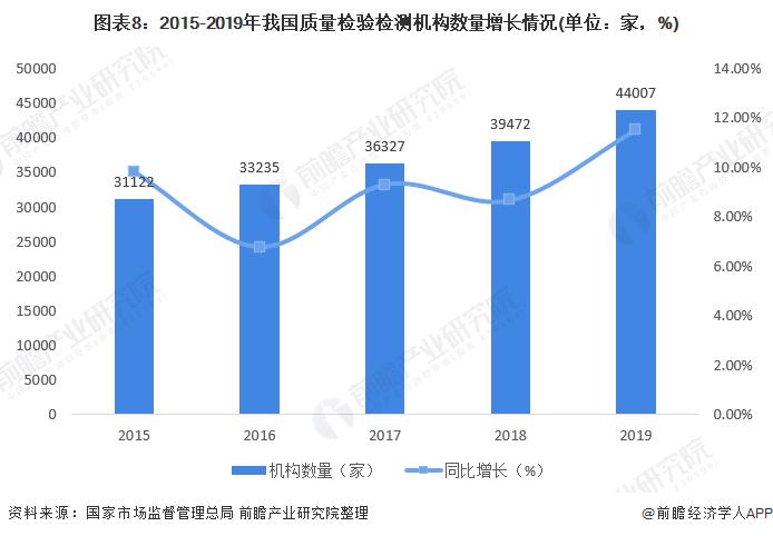 圖表8:2015-2019年我國質量檢驗檢測機構數量增長情況(單位:家,%)