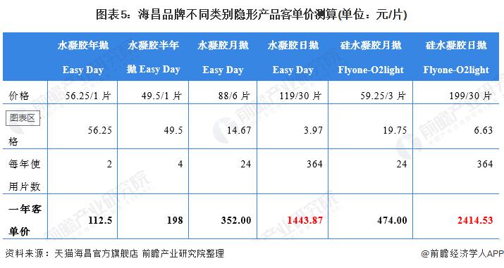图表5:海昌品牌不同类别隐形产品客单价测算(单位:元/片)