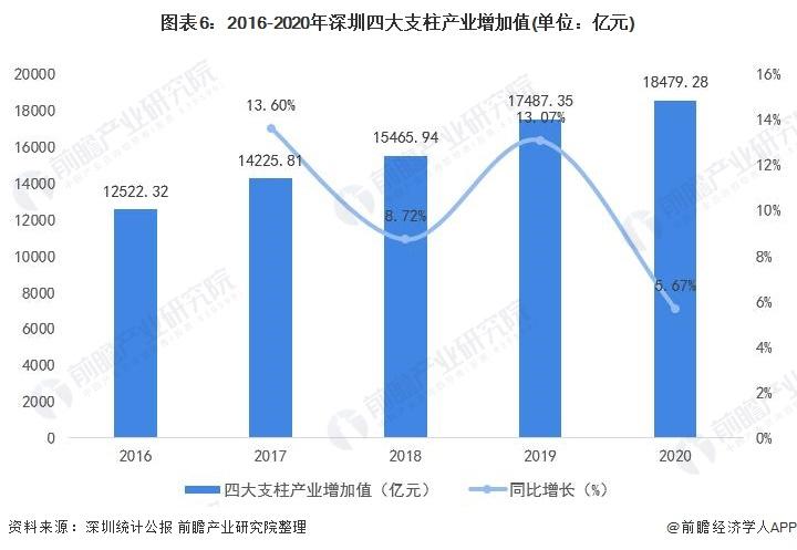 图表6:2016-2020年深圳四大支柱产业增加值(单位:亿元)