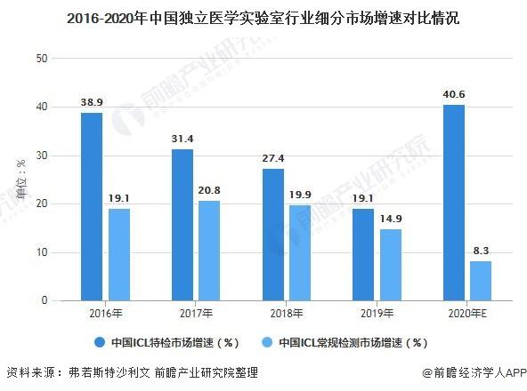 2016-2020年中国独立医学实验室行业细分市场增速对比情况