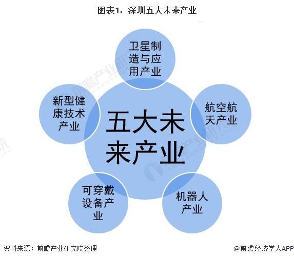 图表1:深圳五大未来产业