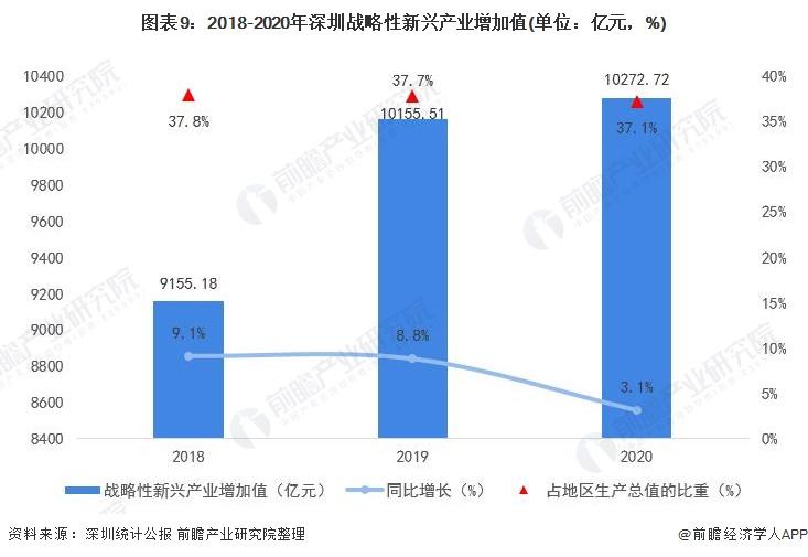 图表9:2018-2020年深圳战略性新兴产业增加值(单位:亿元,%)