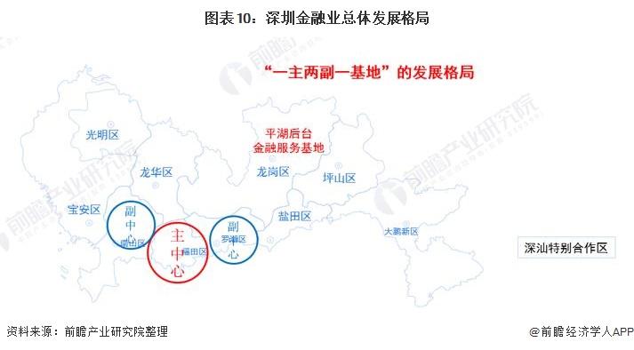 图表10:深圳金融业总体发展格局