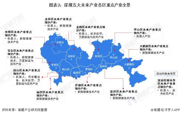 图表2:深圳五大未来产业各区重点产业全景