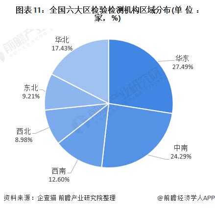 圖表11:全國六大區檢驗檢測機構區域分布(單位:家,%)