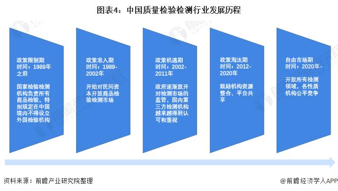 圖表4:中國質量檢驗檢測行業發展歷程