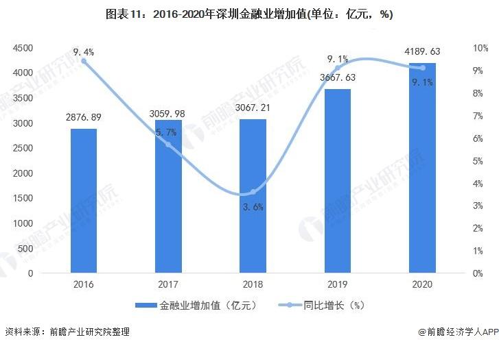 图表11:2016-2020年深圳金融业增加值(单位:亿元,%)