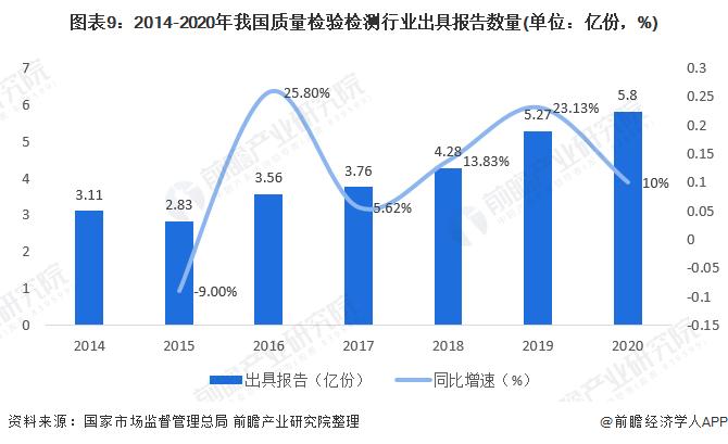 圖表9:2014-2020年我國質量檢驗檢測行業出具報告數量(單位:億份,%)