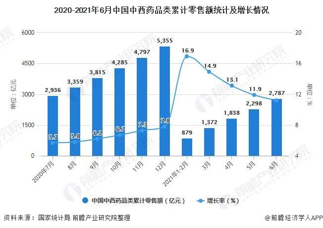 2020-2021年6月中国中西药品类累计零售额统计及增长情况