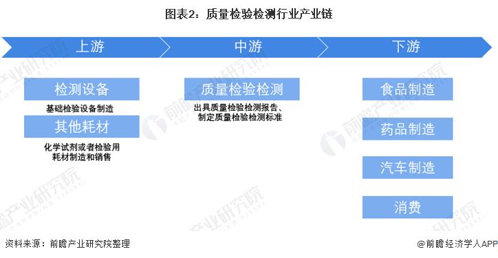 圖表2:質量檢驗檢測行業產業鏈