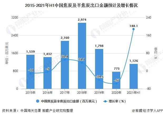 2015-2021年H1中国焦炭及半焦炭出口金额统计及增长情况