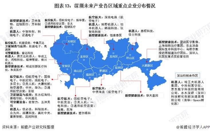 图表13:深圳未来产业各区域重点企业分布情况