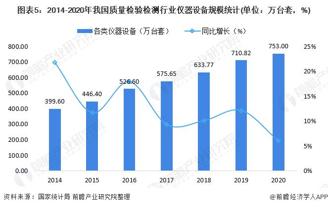 圖表5:2014-2020年我國質量檢驗檢測行業儀器設備規模統計(單位:萬臺套,%)