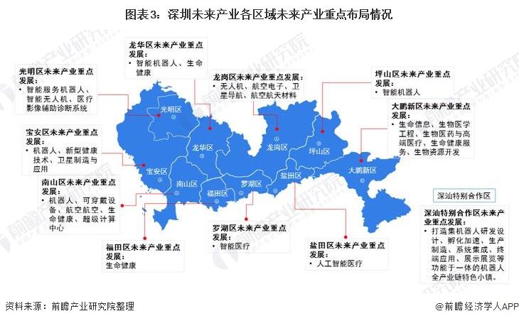图表3:深圳未来产业各区域未来产业重点布局情况