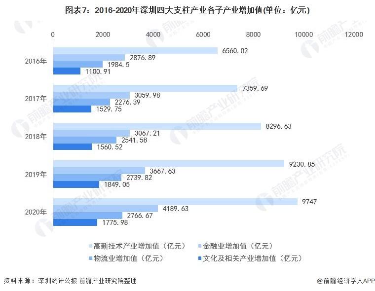 图表7:2016-2020年深圳四大支柱产业各子产业增加值(单位:亿元)