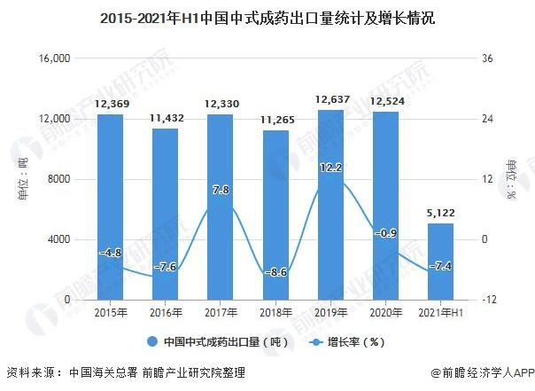 2015-2021年H1中国中式成药出口量统计及增长情况