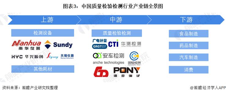 圖表3:中國質量檢驗檢測行業產業鏈全景圖