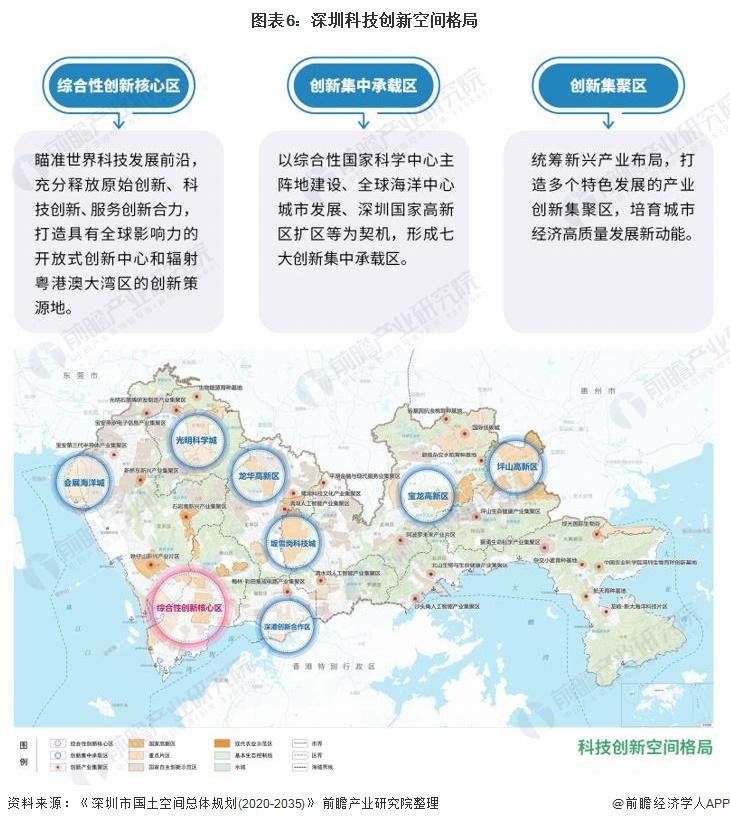 图表6:深圳科技创新空间格局