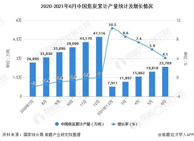 2020-2021年6月中国焦炭累计产量统计及增长情况