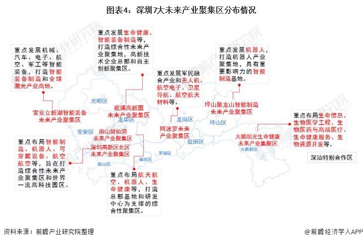 图表4:深圳7大未来产业聚集区分布情况