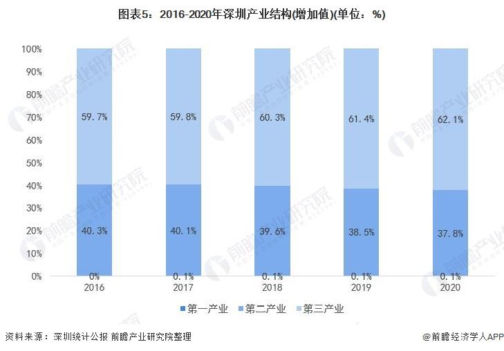 图表5:2016-2020年深圳产业结构(增加值)(单位:%)