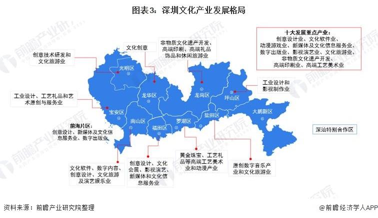 图表3:深圳文化产业发展格局