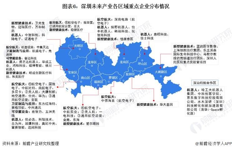 图表6:深圳未来产业各区域重点企业分布情况