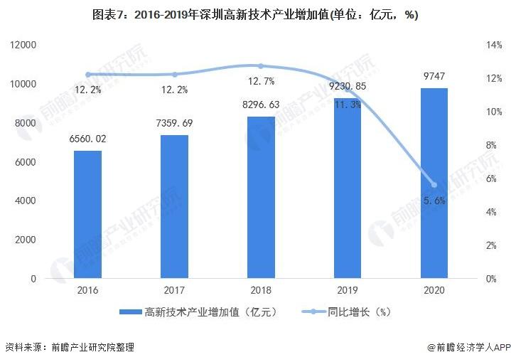 图表7:2016-2019年深圳高新技术产业增加值(单位:亿元,%)