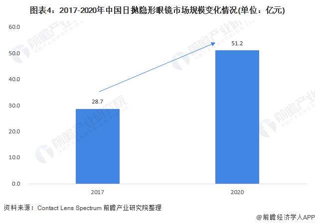 图表4:2017-2020年中国日抛隐形眼镜市场规模变化情况(单位:亿元)