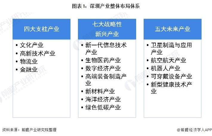 图表1:深圳产业整体布局体系