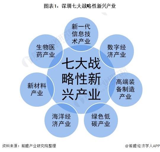 图表1:深圳七大战略性新兴产业