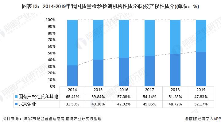 圖表13:2014-2019年我國質量檢驗檢測機構性質分布(按產權性質分)(單位:%)