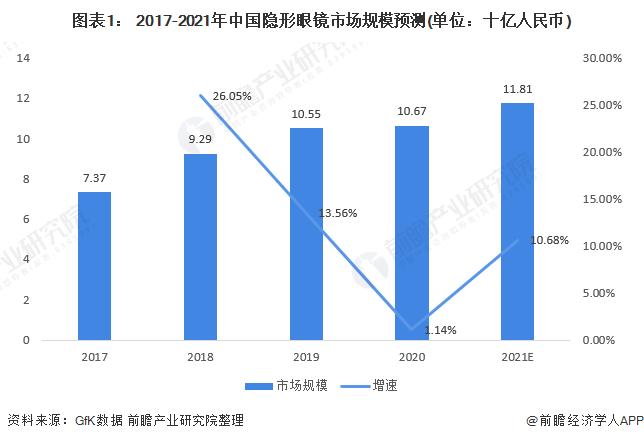 图表1: 2017-2021年中国隐形眼镜市场规模预测(单位:十亿人民币)