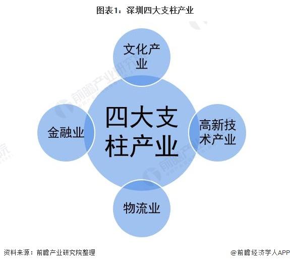 图表1:深圳四大支柱产业