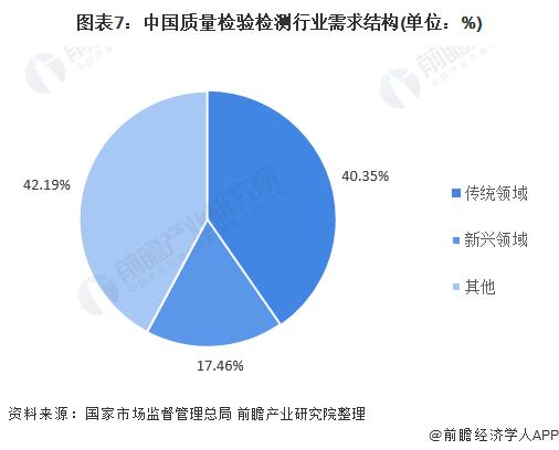 圖表7:中國質量檢驗檢測行業需求結構(單位:%)