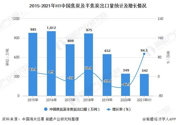2015-2021年H1中国焦炭及半焦炭出口量统计及增长情况