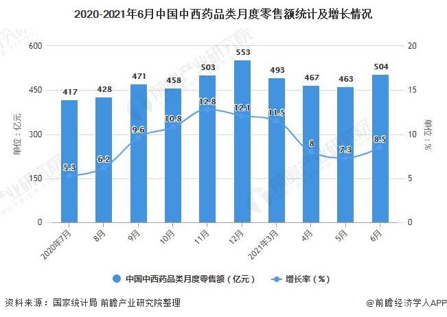 2020-2021年6月中国中西药品类月度零售额统计及增长情况