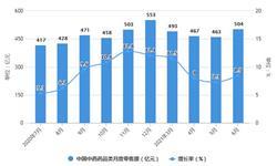 2021年1-6月中国中成药行业产量规模及出口市场分析 上半年中成药产量突破100万吨