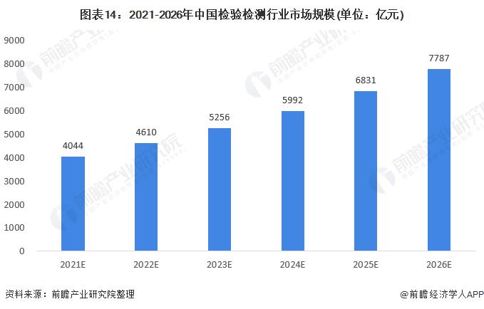 圖表14:2021-2026年中國檢驗檢測行業市場規模(單位:億元)