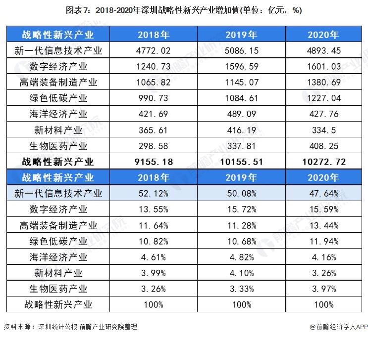 图表7:2018-2020年深圳战略性新兴产业增加值(单位:亿元,%)